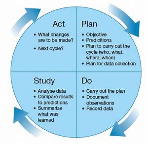 assessing the impact of your activity With model for improvement template