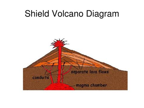 Ppt Volcanoes Powerpoint Presentation