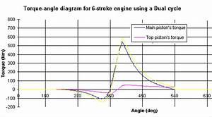 My Technomania           Six Stroke Engine