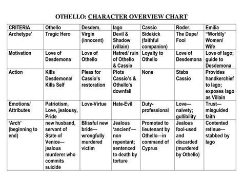 othello character overview chart  cool  school