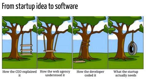 waterfall software development process  client  lean startup pretotyping pinterest