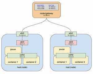 Understanding Kubernetes Networking  Pods  U2013 Google Cloud Platform