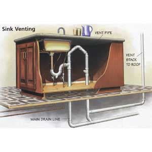 kitchen sink venting barbers loop 2963