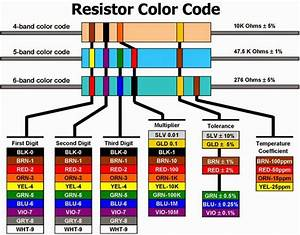 FUNCTION OF RESISTOR IN ELECTRONICS | ELECTRICAL WORLD ...