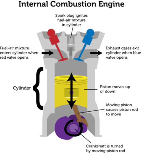 internal combustion engine diagram of the ott