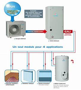 Pac Air Eau : pompe chaleur air eau chauffage bas sur pompe ~ Melissatoandfro.com Idées de Décoration