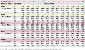 Raummeter Berechnen : berechnen ~ Themetempest.com Abrechnung