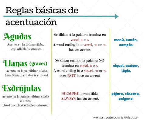 Reglas Básicas Del Uso De La Tilde En Español