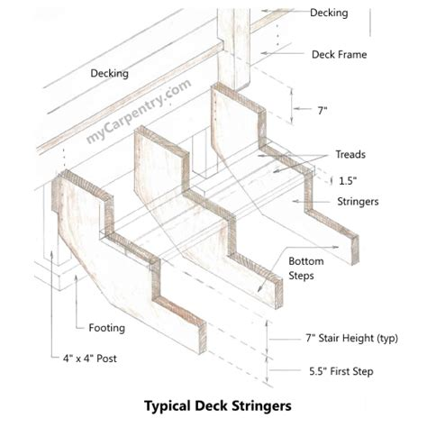 Free Deck Stringer Calculator by Free Stair Stringer Design Calculator Studio Design