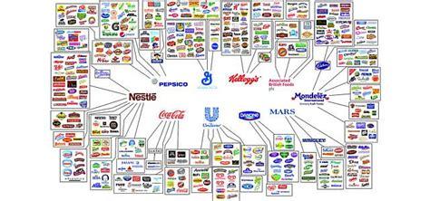 Nestlémarken Diese Produkte Gehören Zum Unternehmen