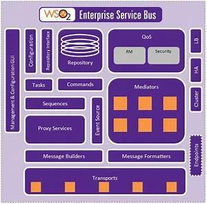 Esb Components - Enterprise Service Bus 3 0 0