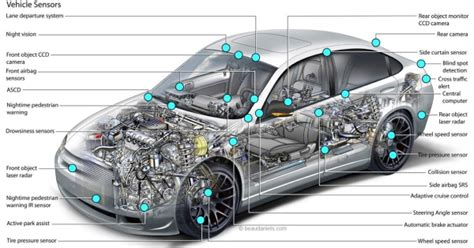 Automotive Sensors Market To Grow At 6.7% Cagr To 2023