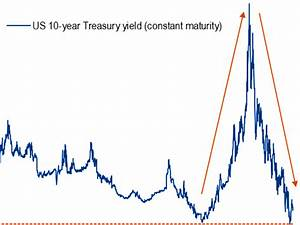 10-Year US Treasury Note Yield Since 1790 - Business Insider