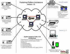 Similiar System Architecture Diagram Visio Keywords