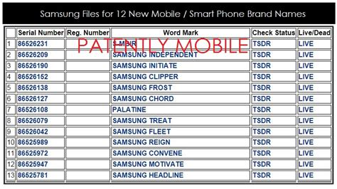 your cell phone has a name samsung seeking trademarks for 12 new mobile smartphone