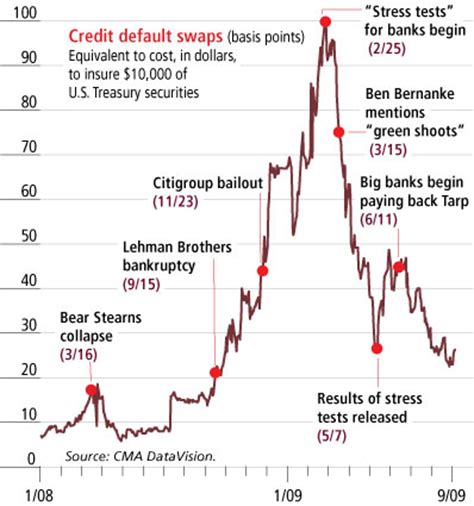bailout risk