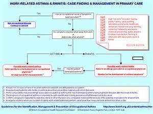 Pathophysiology Of Asthma Flowchart