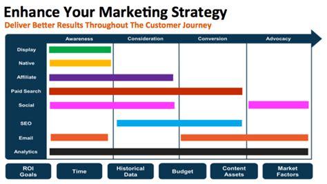 marketing degree 5 things marketing programs aren t teaching