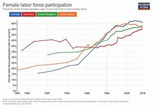 Working women: Key facts and trends in female labor force ...