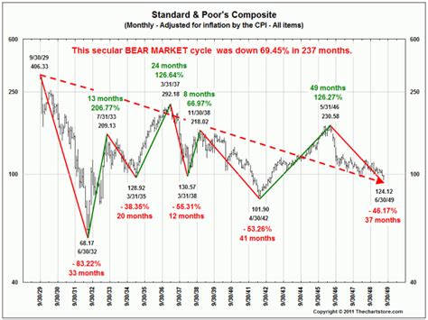 microsoft stock charts secular bear markets inflation adjusted the big picture