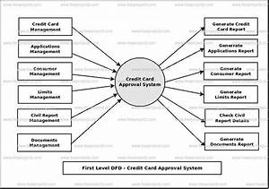 Credit Card Approval System Dataflow Diagram  Dfd