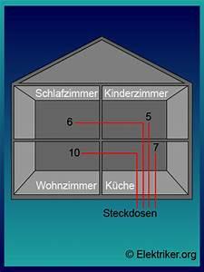 Kosten Elektroinstallation Neubau : die elektroinstallation vom neubau unterliegt gewissen ~ Lizthompson.info Haus und Dekorationen