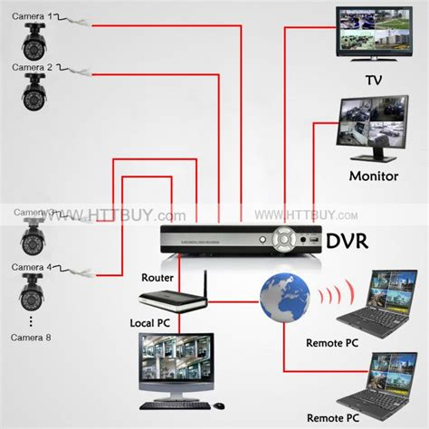best wireless intercom systems for home 8 dvr surveillance system 8 outdoor cctv cameras