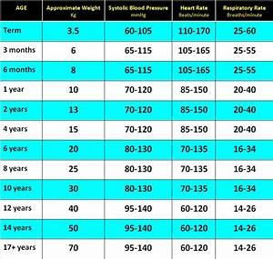 Clinical Practice Guidelines   Normal Ranges For