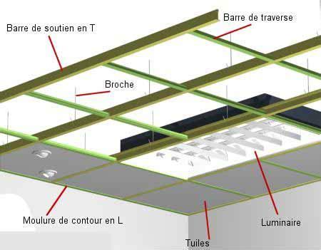 poser un plafond suspendu faux plafonds et plafonds tendus