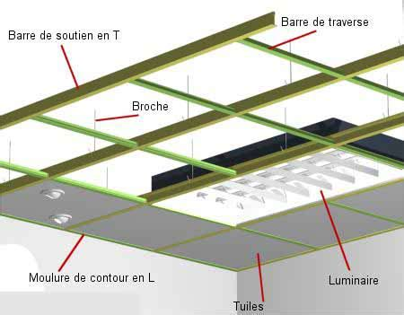 pose d un plafond suspendu plafond suspendu faux plafonds et plafonds tendus
