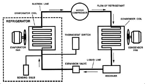 the 6 components of a refrigeration system bartlett