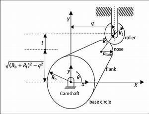 Cam And Roller Follower Configuration With Specification