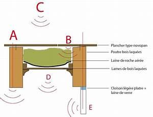 Isolation Phonique Parquet : isolation phonique sol parquet finest with isolation ~ Premium-room.com Idées de Décoration