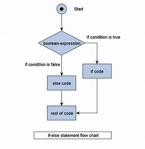 Java Tutorials And Programs  If And If