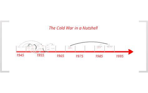 Cold War Diagram by Cold War Flow Chart By Niles On Prezi