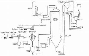 Chemical Process Flow Diagram Online