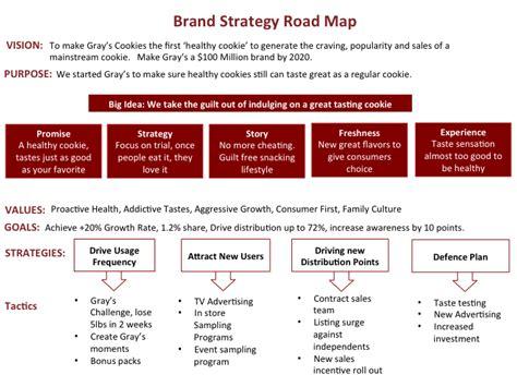 building  brand road map branding marketing strategy