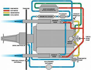 Marine Full Closed Cooling System
