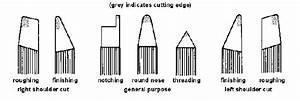 Lathe Tools Diagram   19 Wiring Diagram Images
