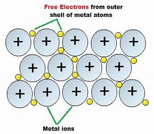 Metallic Bonding - Huckaby Classes