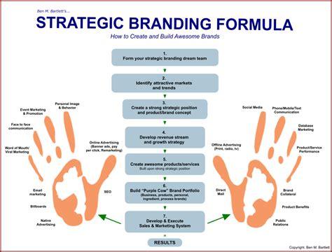 How To Build A Kickass Brand In 2015  Ben M Bartlett