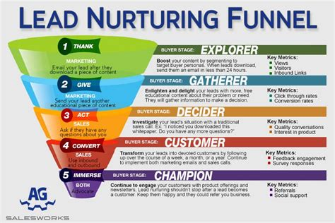 Lead Funnel Template by How To Generate Leads Through Content Marketing