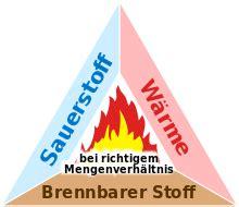 Lagerfeuer Temperatur by Verbrennungsdreieck