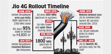 reliance jio to start free 4g service for employees from december 27 commercial launch expected