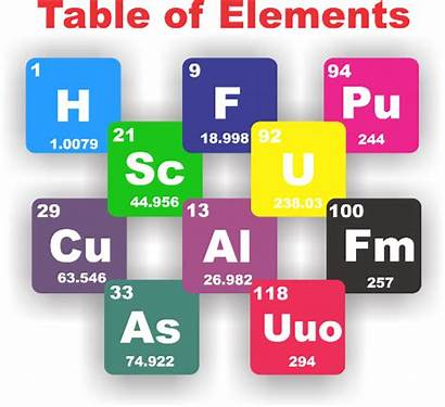 Elements Table Chemical Number Chemistry Atomic Mass