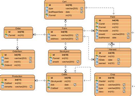 pin  visual paradigm  erd entity relationship diagram