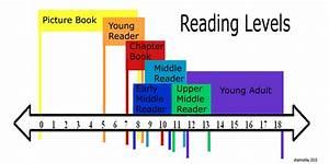 Reading Levels  U0026 Comprehension