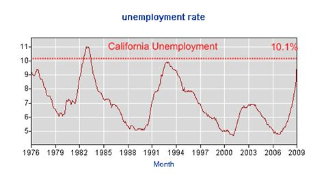 Contents 1 what is california unemployment insurance benefit? California Financial Dreaming: 5 Exhibits Showing Why ...