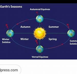 Explain How Seasons Occur With The Help Of Diagram