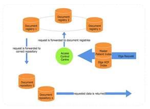 Basic Process Flowchart Examples